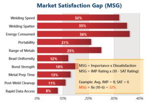 market satisfaction gap