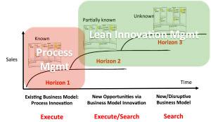 lean innovatie portfolio management
