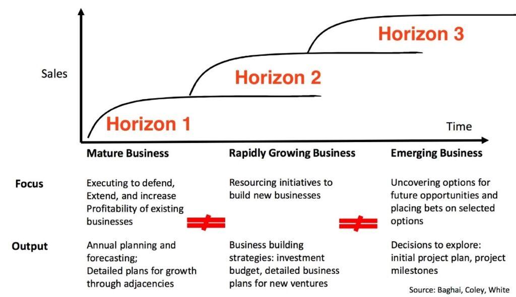 lean innovation portfolio management