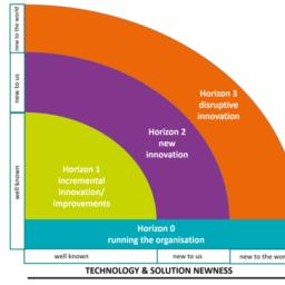 3 horizons model