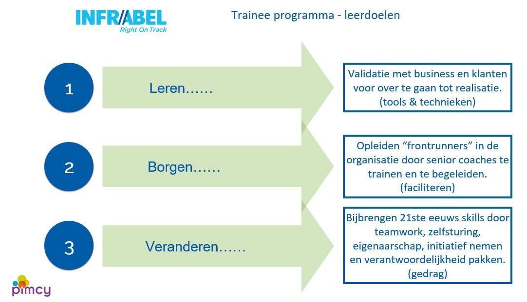 Leerdoelen traineeprogramma Infrabel