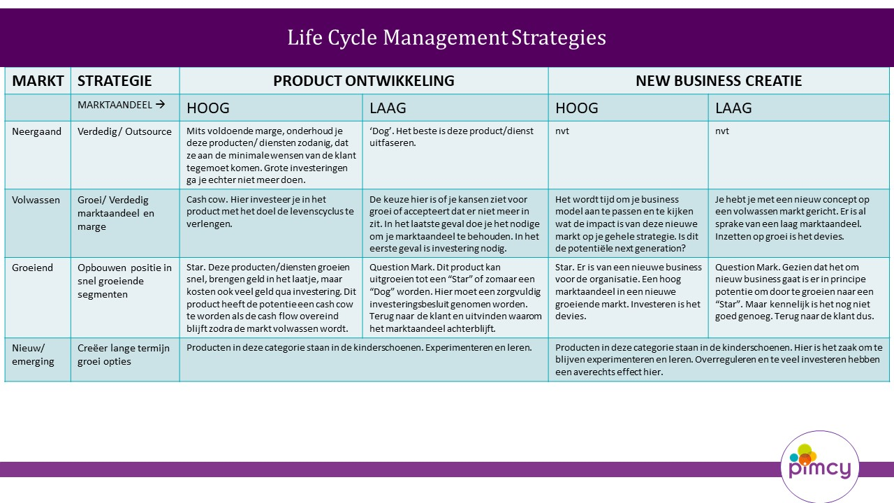 life cycle management strategie