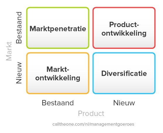 Ansoff matrix productstrategie