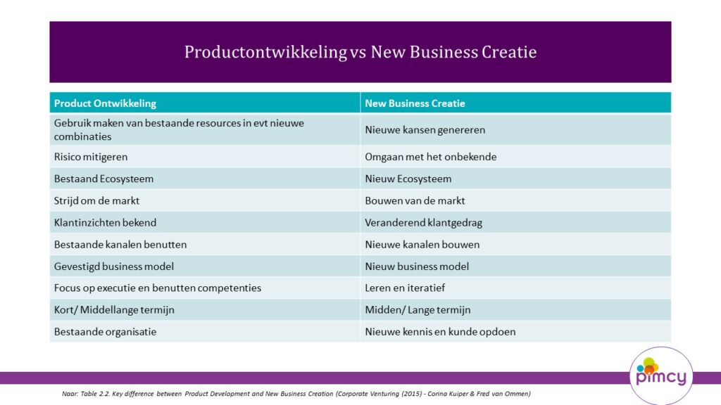 productontwikkeling vs new business creatie - life cycle management