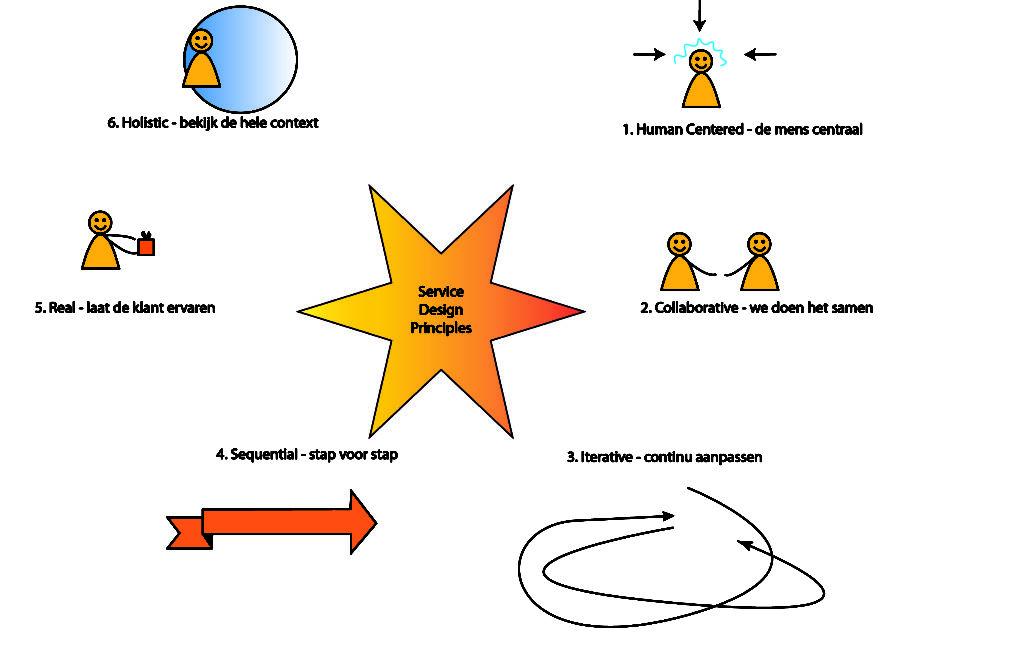 Service Design Principes