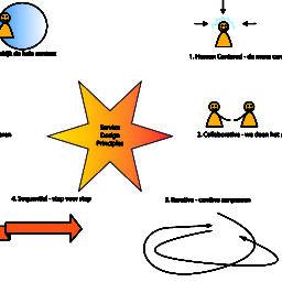 service design/ design thinking principes
