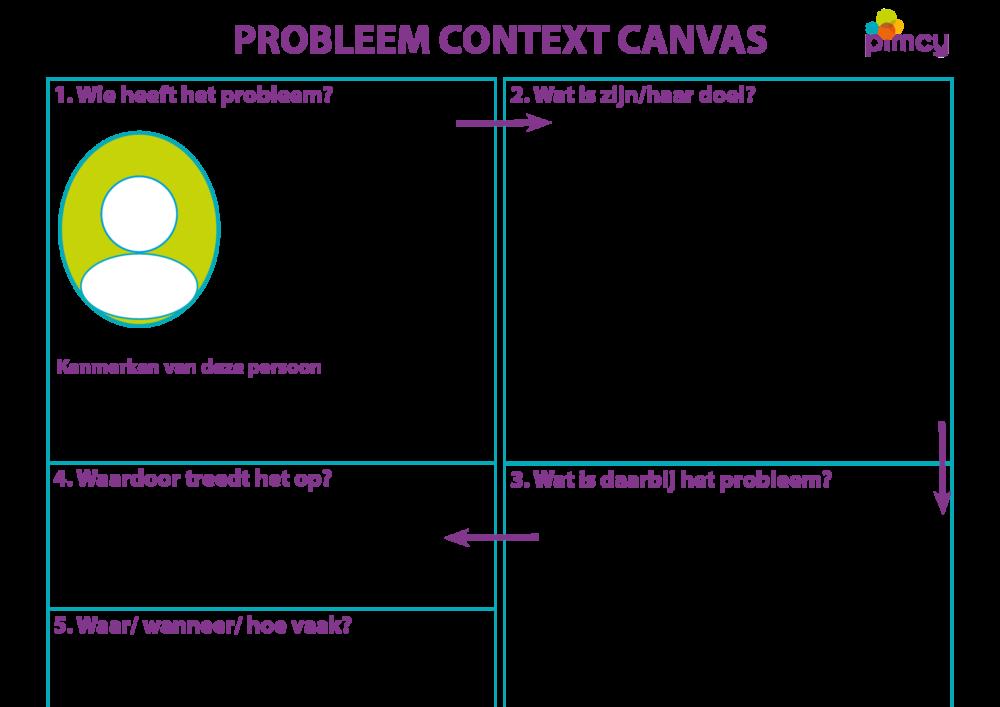 Probleem Context Canvas