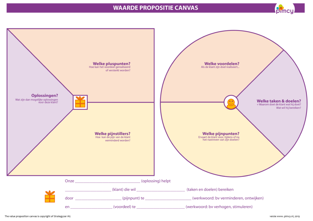 waarde propositie canvas
