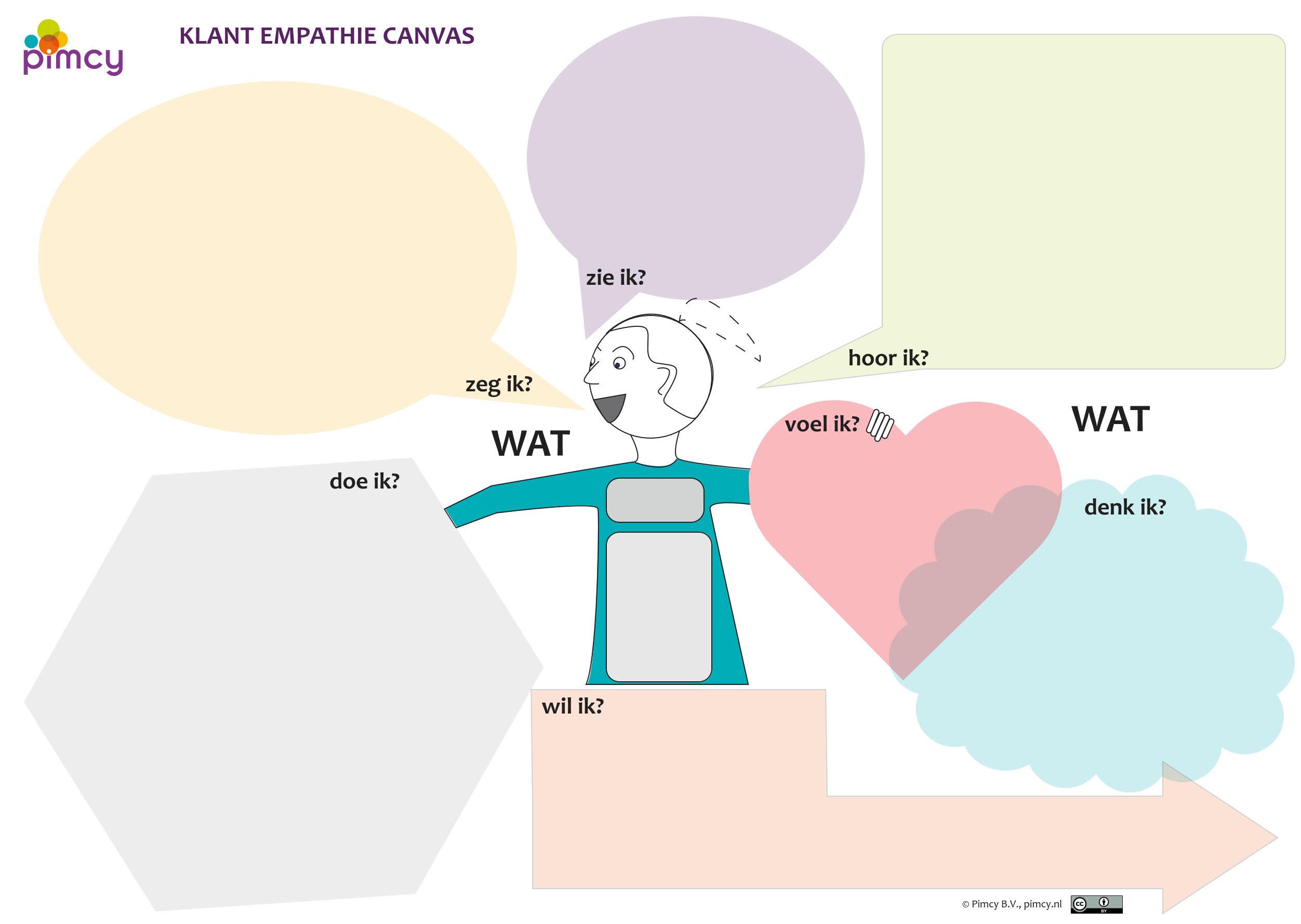 klant empathie canvas
