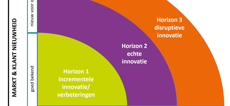 3 horizons van innovatie