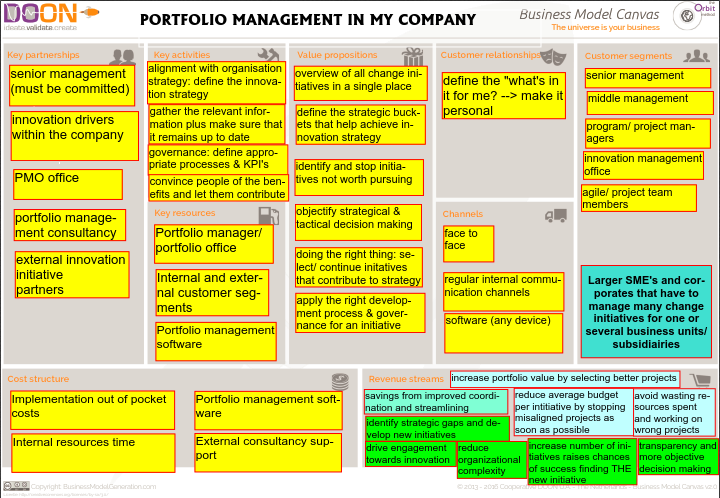 business model portfolio management