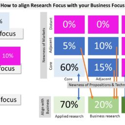 align research with business