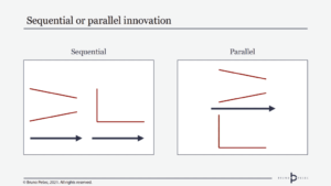 sequential or parallel innovation